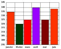 graphiques en barres