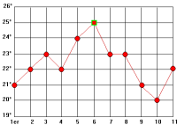 Graphique en courbes