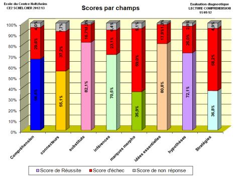 Rentrée 2012/13 - Résultats globaux Evaluation diagnostique Lecture compréhension